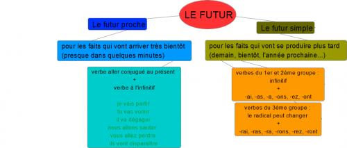 Le Futur De L Indicatif Ecole De Bignoux
