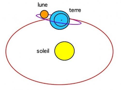 soleil lune terre